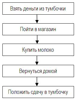 Алгоритм программы покупки молока (вариант 1)