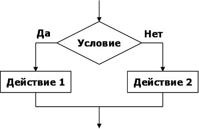 Алгоритм команды ветвления