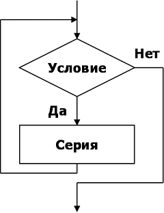 Блок-схема алгоритма цикла с предусловием