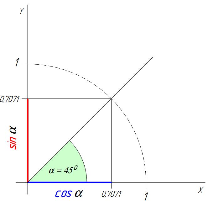 Тригонометрические функции Cos и Sin
